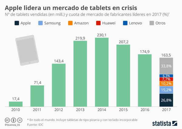 Cada vez se venden menos tablets, pero Apple sigue liderando el mercado