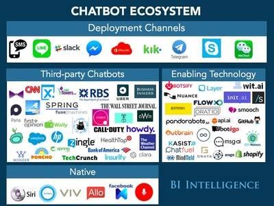 Actual ecosistema de chatbots