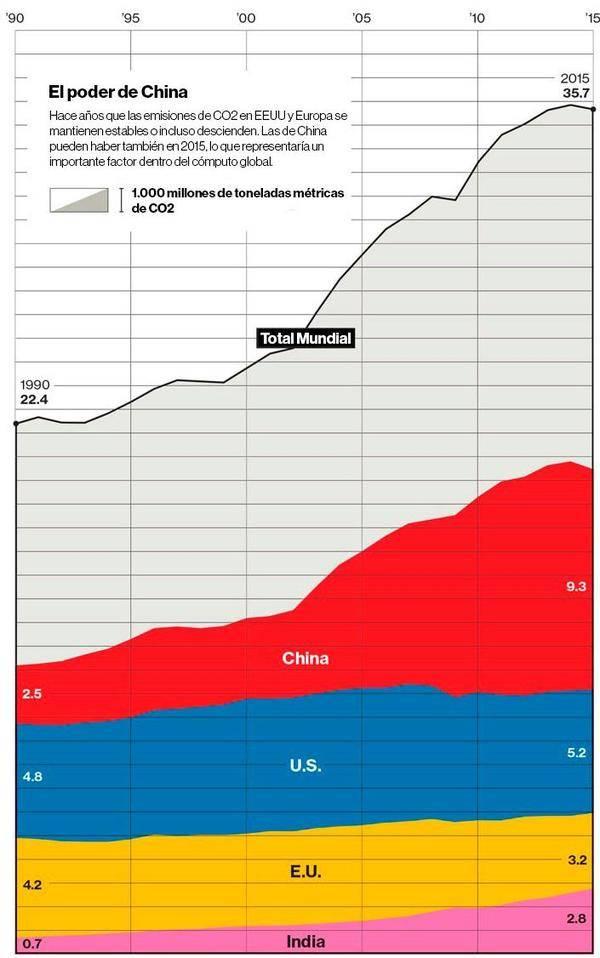 ¿Se ha tocado techo en las emisiones globales de CO2?