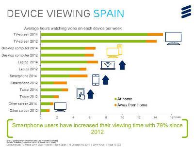 El consumo de vídeo bajo demanda, a punto de igualar al de la televisión en España