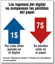 Por cada dólar ganado en el digital los periódicos pierden siete en el papel