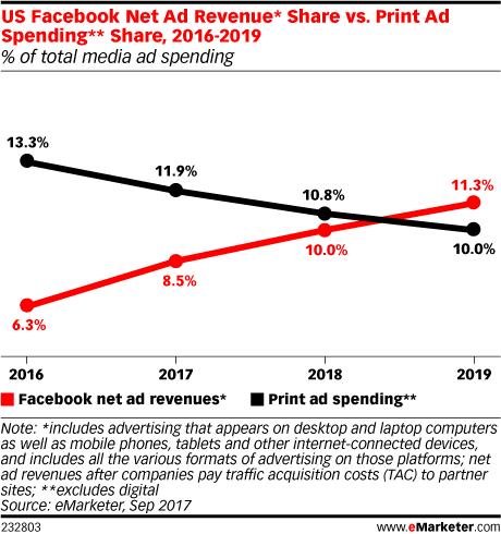 Los ingresos publicitarios de Facebook duplicarán a los de los periódicos en 2018