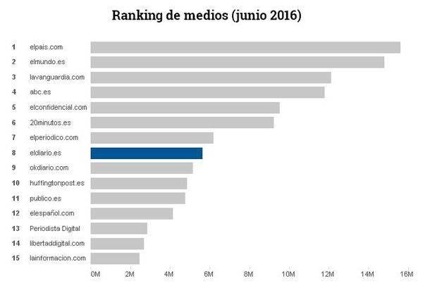 'eldiario.es' aumenta sus ingresos y ya es el segundo digital puro en audiencia