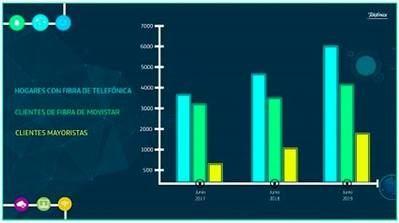 Más de 6 millones de hogares en España utilizan la fibra de Telefónica