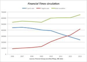 La estrategia digital de Financial Times
