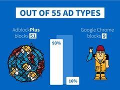 Comparativa entre Adblock Plus y el bloqueador publicitario de Google, elaborada por Adblock Plus