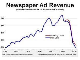 ¿Qué está matando realmente el periodismo impreso?