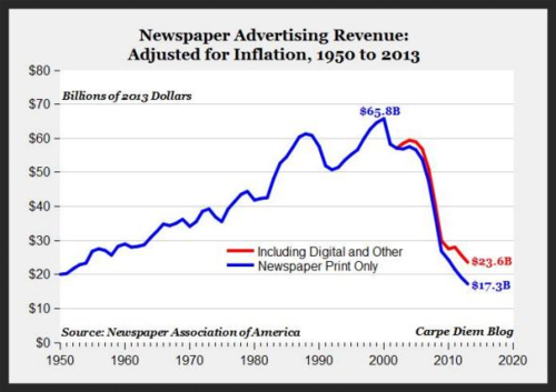 La prensa de papel continúa desangrándose en todos los mercados avanzados