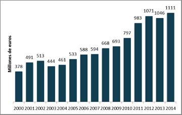 Telefónica aumenta su inversión en I+D un 6%