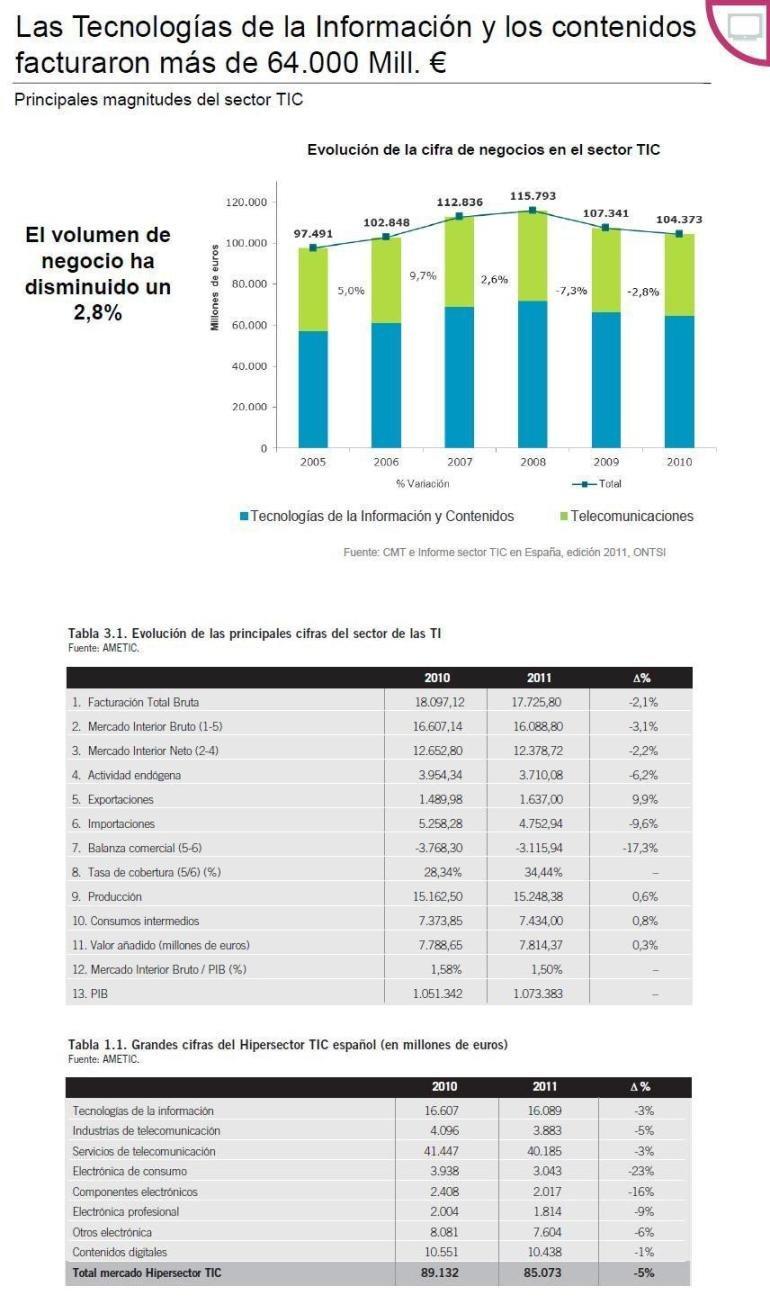 Comparativa de los gráficos de sendos informes.