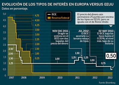 Estados Unidos activó la aspiradora de dólares y siembra incertidumbre en los países periféricos