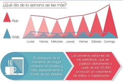 Los dispositivos móviles han cambiado los hábitos del lector de prensa español