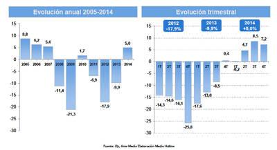 La inversión publicitaria en España creció un 5% en 2014