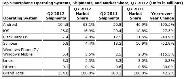 Casi el 70% de los smartphones tiene sistema operativo Android