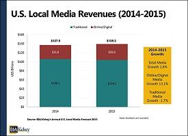 La cuarta parte de los ingresos de los medios locales estadounidenses será digital
