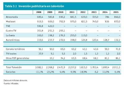 La televisión en España: una década perdida