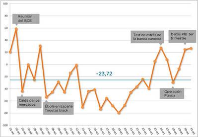 Crece el pesimismo en Twitter sobre la situación económica