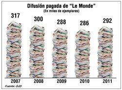 """""""Le Monde"""" paró la sangría"""