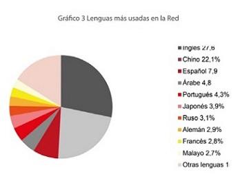 Fuente: Internet World Stats, marzo 2015, Instituto Cervantes