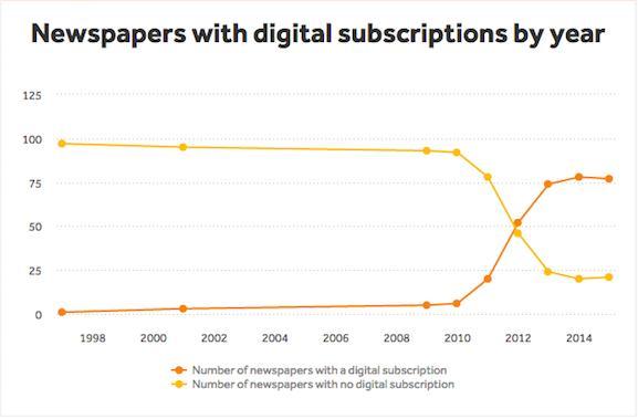 La prensa americana se pasa a la suscripción digital