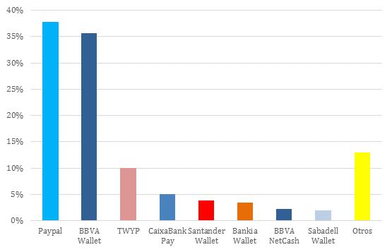 PayPal y BBVA Wallet son las apps de medios de pago preferidas en España
