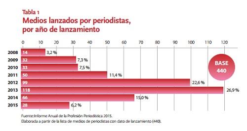 En España sobreviven 458 medios lanzados por periodistas