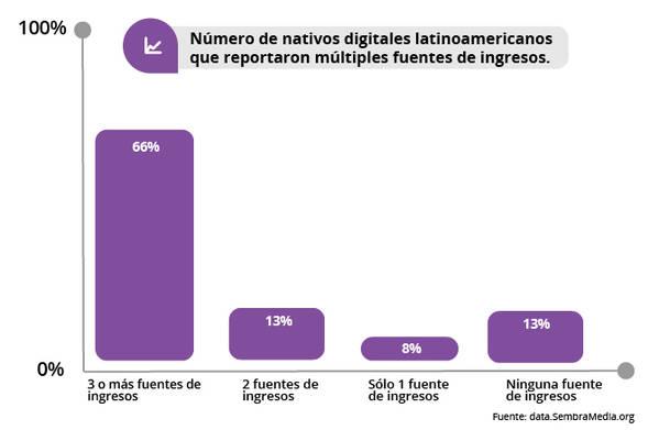 Panorama de medios digitales en Latinoamérica 2017