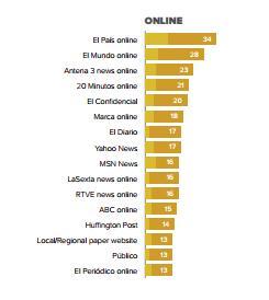 Informe Reuters sobre Informaci�n Digital en Espa�a