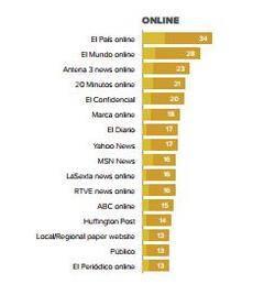 Informe Reuters sobre Información Digital en España