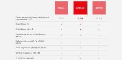 Netflix anuncia la mayor subida de precios de su historia