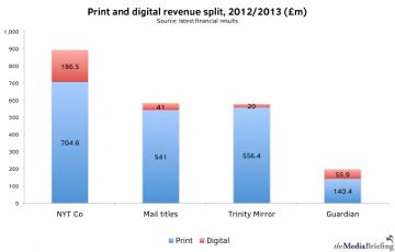 ¿Cuáles son los medios que registran un porcentaje mayor de ingresos digitales?