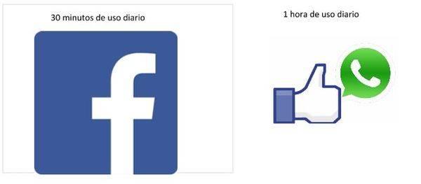 20 millones de españoles usan a diario las redes sociales