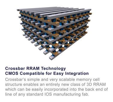 Nueva memoria RRAM que permite 1TB de memoria