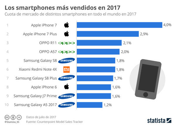 Huawei vende más smartphones que Apple