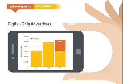 El negocio publicitario B2B en 2016