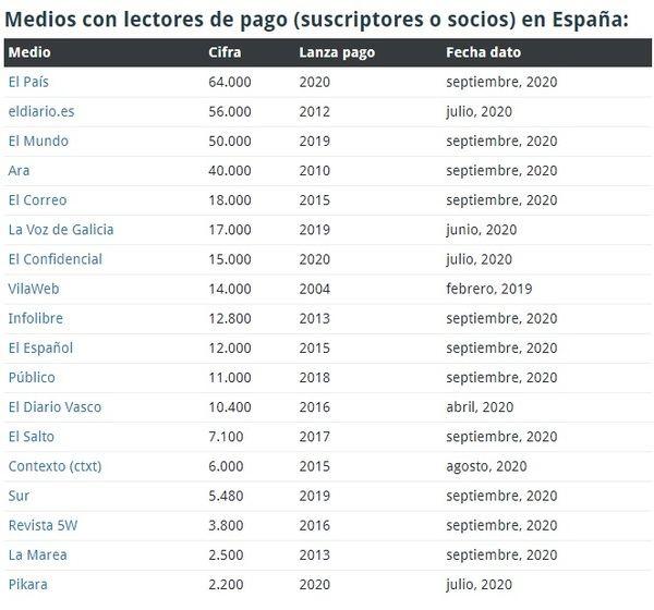 Los periódicos de España ya superan los 350.000 suscriptores de pago