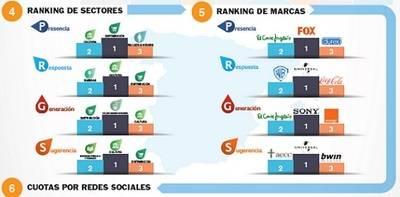 Las marcas multiplicaron por 5 su actividad en redes sociales en 2014