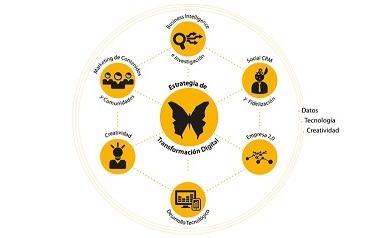 La mitad de las empresas no está preparada para la Transformación Digital