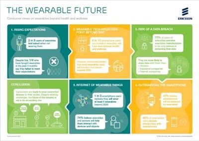 Los wearables podrían sustituir a los smartphones en 2020