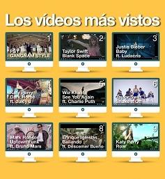 ¿Cuáles son los vídeos más virales de la historia de YouTube?