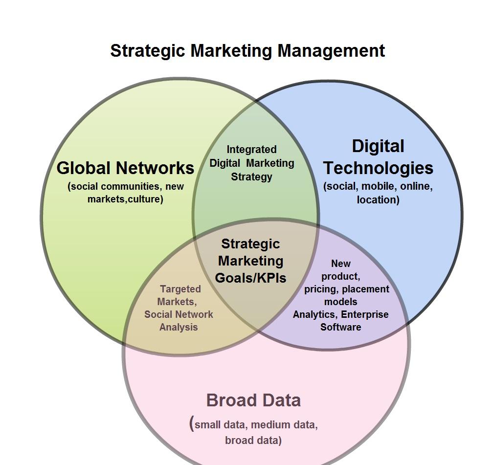 Digitalization triggers change la digitalizacin disparaactiva el a primera interseccin a una escala mayor es la de las nts digitales las redes globales y una gran base de datos ccuart Images